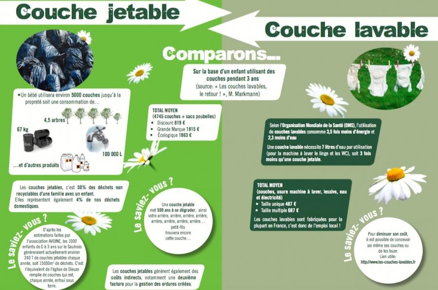 Couche Jetable Vs Couche Lavable Juvelize Moselle