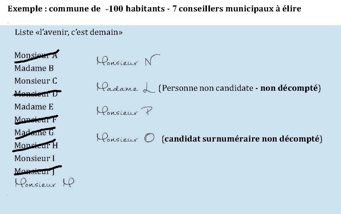 Elections Municipales Regles De Validite Des Suffrages A